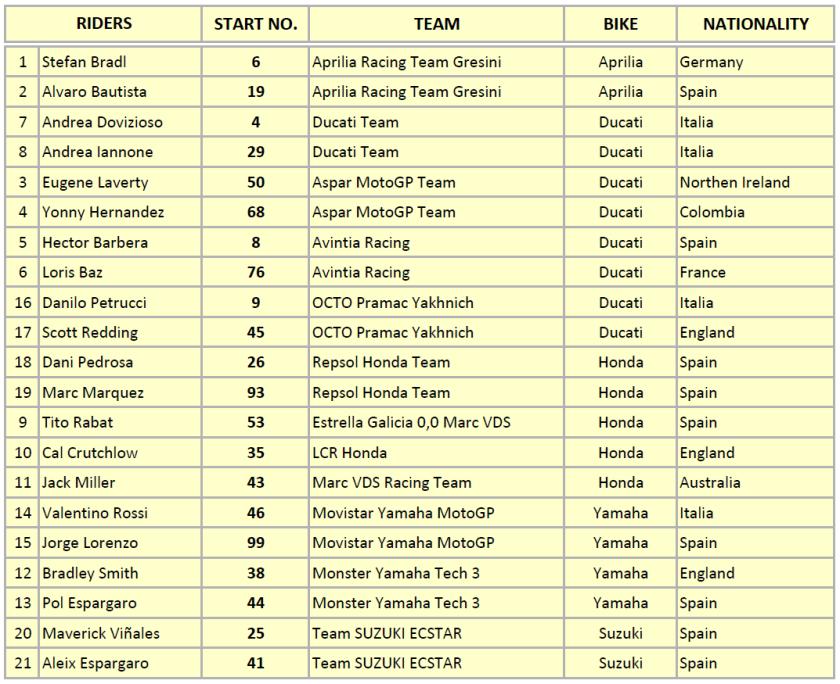 MotoGP Riders IC