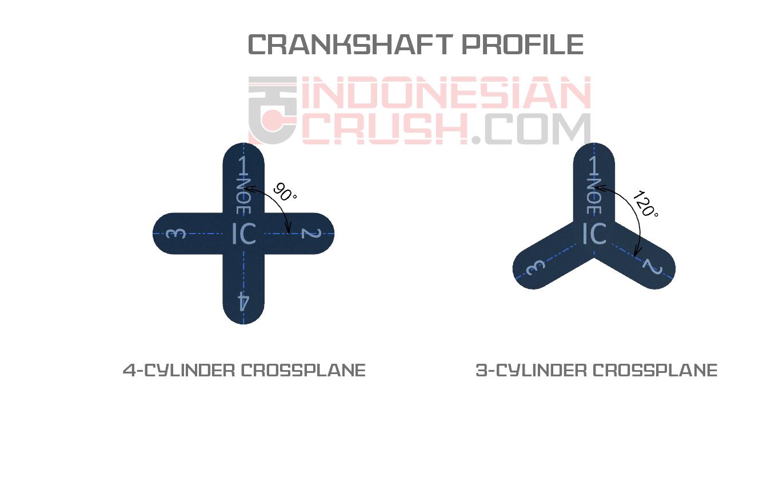 Cross4 vs Cross3 Plot