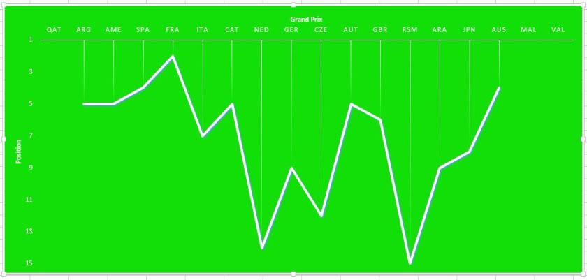 Race Graph